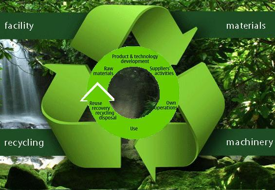 Sustainable Development for the PCB Industry
