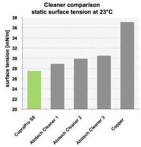 ■ Figure 6: Static surface tension comparison.
