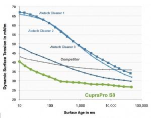 ■ Figure 7: Dynamic surface tension comparison.