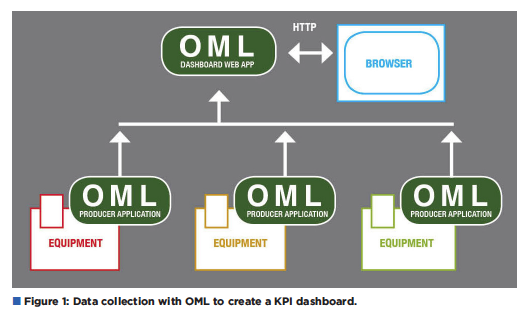 Open Manufacturing Language (OML), the New Specification for Factory Machine-to-Machine Communication