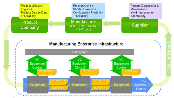 IIoT standard seeks to link wafer fabs with EMS