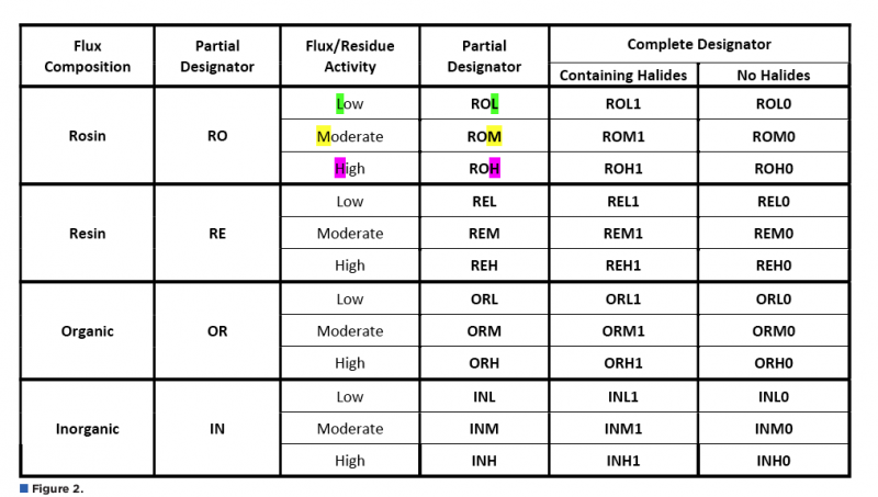 Southeast asia ems and printed circuit boards assembly news figure 2 breaks down fluxes as having a high solids content or low solids content whether it contains rosin or not and whether it is water based or ccuart Image collections