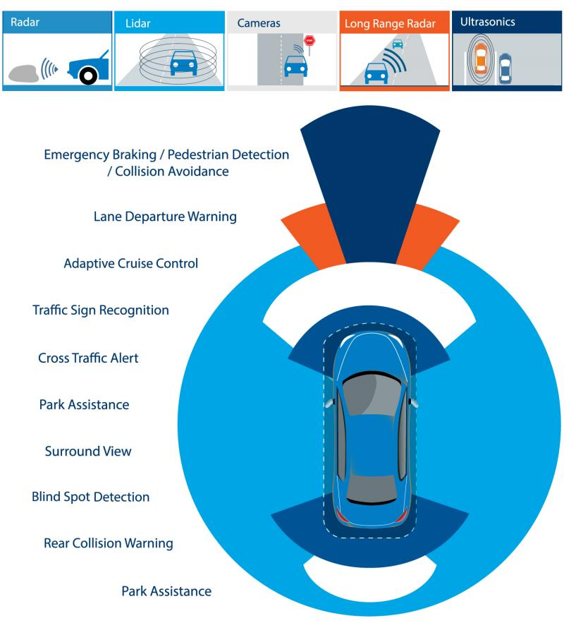 Autonomous Vehicles: Driving Innovation In PCB Manufacturing
